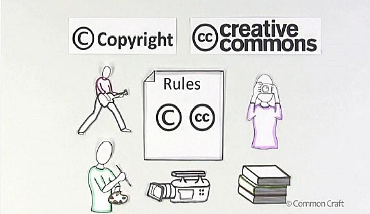 Recursos web para saber más sobre Copyright y Creative Commons