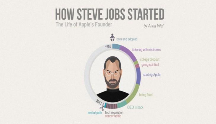 how-steve-jobs-started-feat-730x422