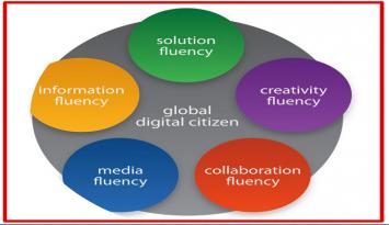5 principales influencia en el aprendizaje del siglo XXI