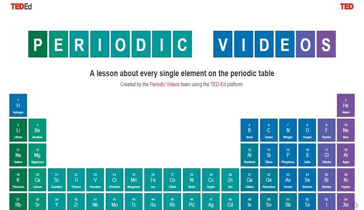 Tabla peridica con videos que explican los elementos qumicos ted ed and periodic videos urtaz Gallery