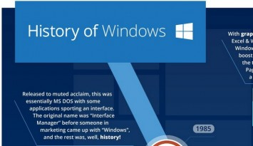 Infographic  The History of Windows