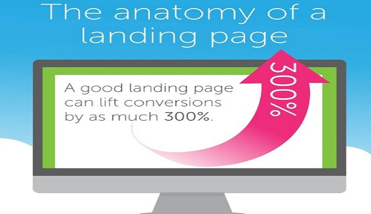 anatomy-of-a-landing-page-nerdilandia-730x422