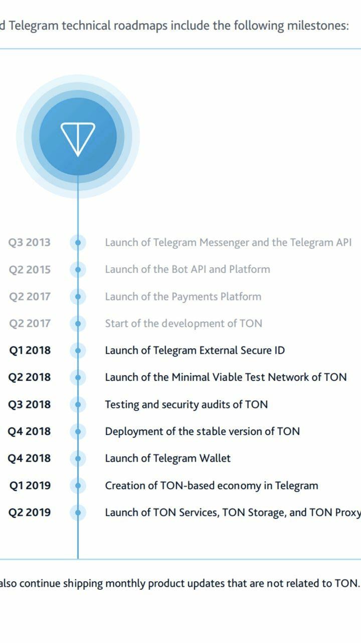 hoja-de-ruta-telegram-gram-blockchain